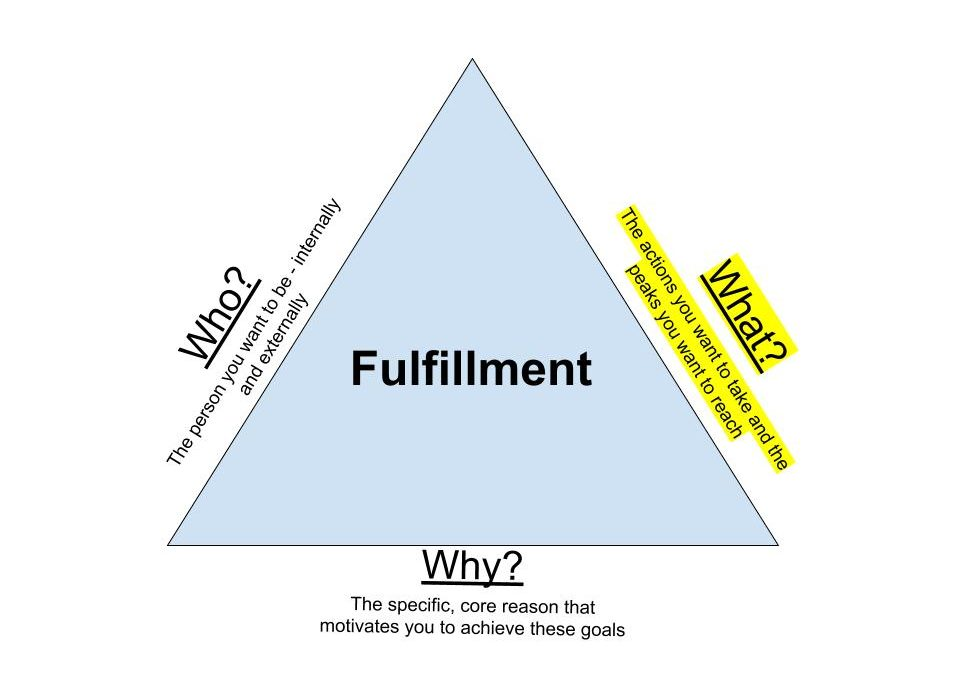 "The Triangle of Fulfillment (Part 2 of 3) – The ""What?"""