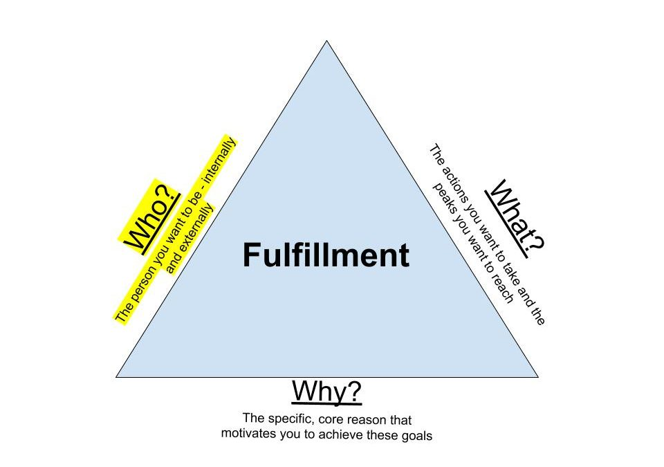"The Triangle of Fulfillment (Part 1 of 3) – The ""Who?"""