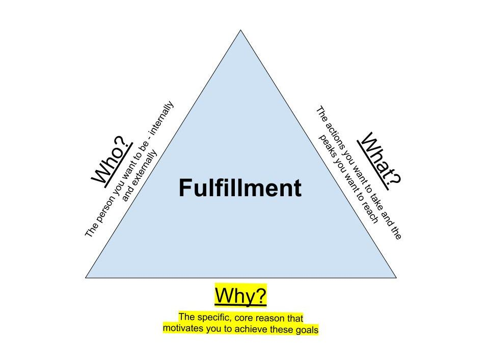 """The Triangle of Fulfillment (Part 3 of 3) – The """"Why?"""""""